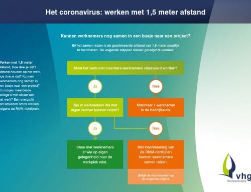 Het coronavirus: Werken met 1,5 meter afstand